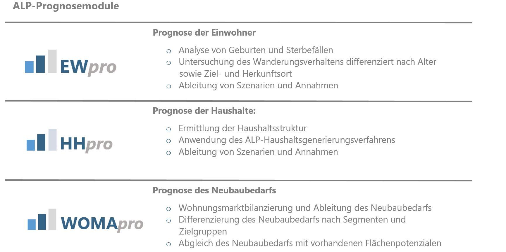 ALP - Prognosemodule3